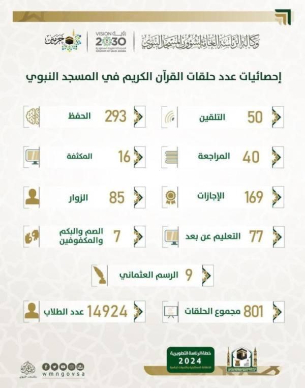 14924 طالباً في 800 حلقة لحفظ القرآن بالمسجد النبوي