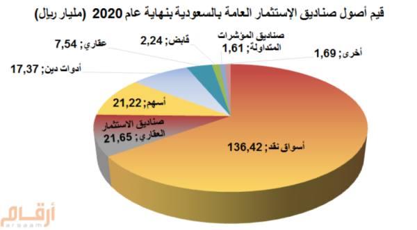 442 مليار ريال أصول صناديق الاستثمار بزيادة 26%