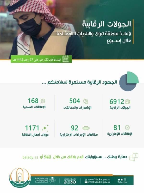 أمانة تبوك تنفذ 6912 جولة ميدانية وتغلق 168 منشأة مخالفة
