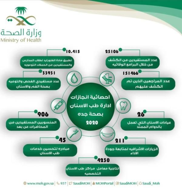 أكثر من 150 ألف مراجع لعيادات طب الأسنان بصحة جدة