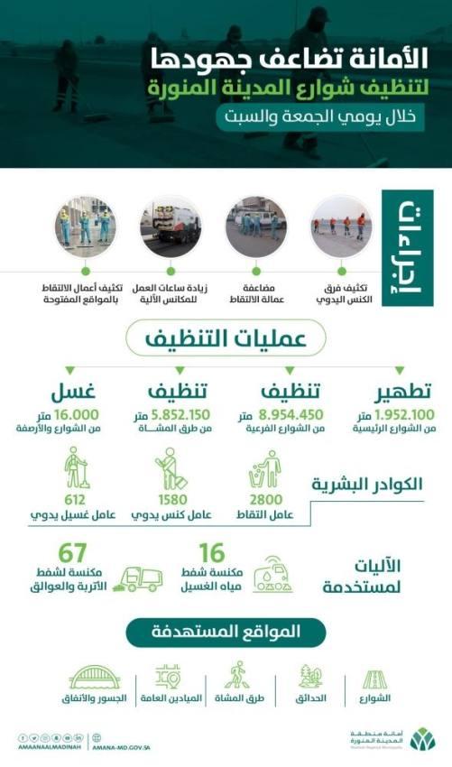 تطهير وتنظيف 16 مليون متر من الشوارع بالمدينة