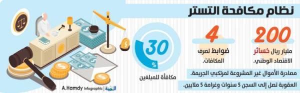 4 ضوابط لصرف مكافأة المبلغين عن مخالفي نظام التستر