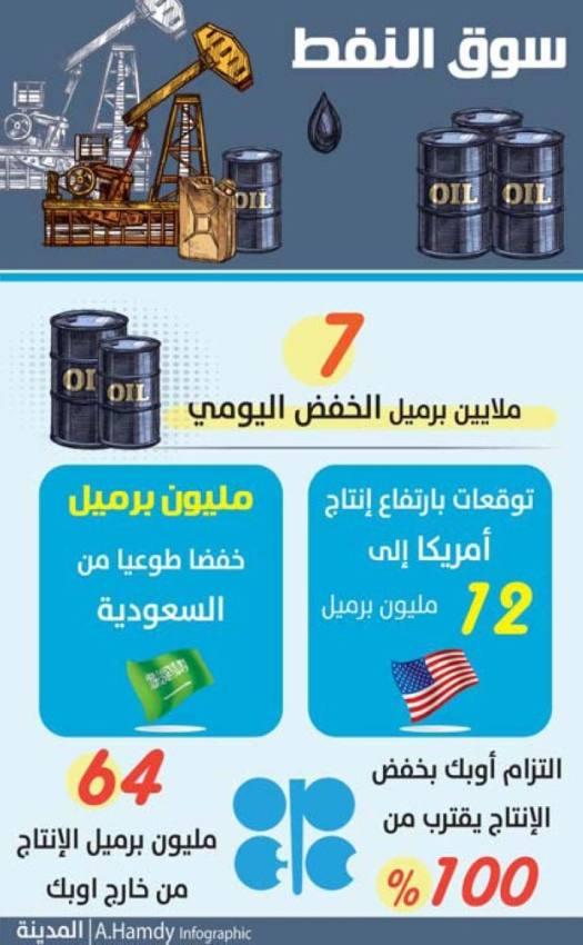 النفط يلامس 70 دولارا بدعم أوبك ولقاح كورونا