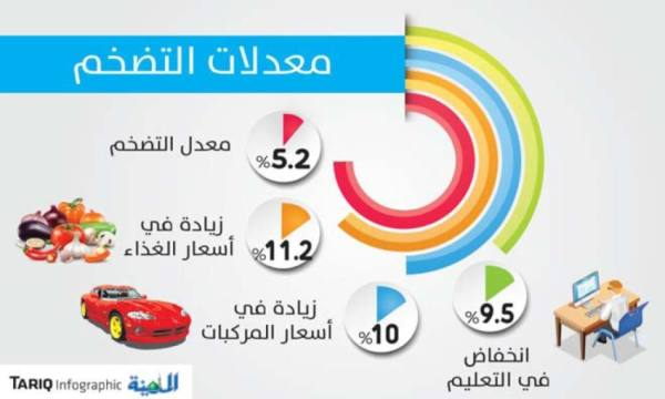 أسعار الأغذية والمركبات تقفز بالتضخم إلى 5.2 %
