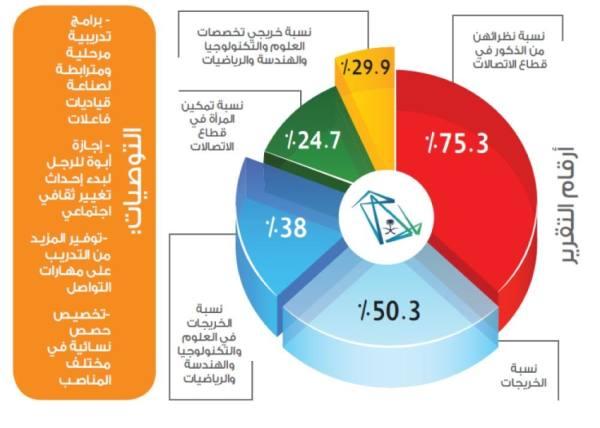 25 % نسبة تمكين المرأة السعودية في قطاع الاتصالات