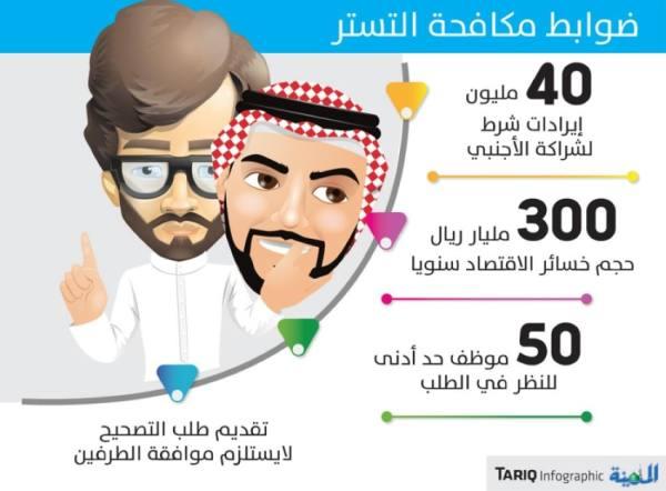 40 مليون ريال إيرادات شرط لدخول الأجنبي شريكا مع السعودي