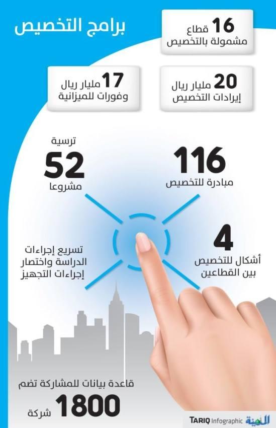المركز الوطني: 116 مبادرة للتخصيص.. و17 مليار ريال وفورات للميزانية