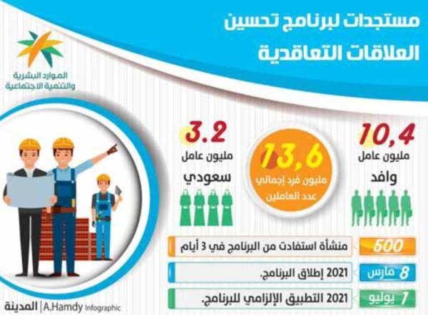 «الموارد البشرية»: 500 منشأة أجرت الفحص المهني لعمالتها في 3 أيام