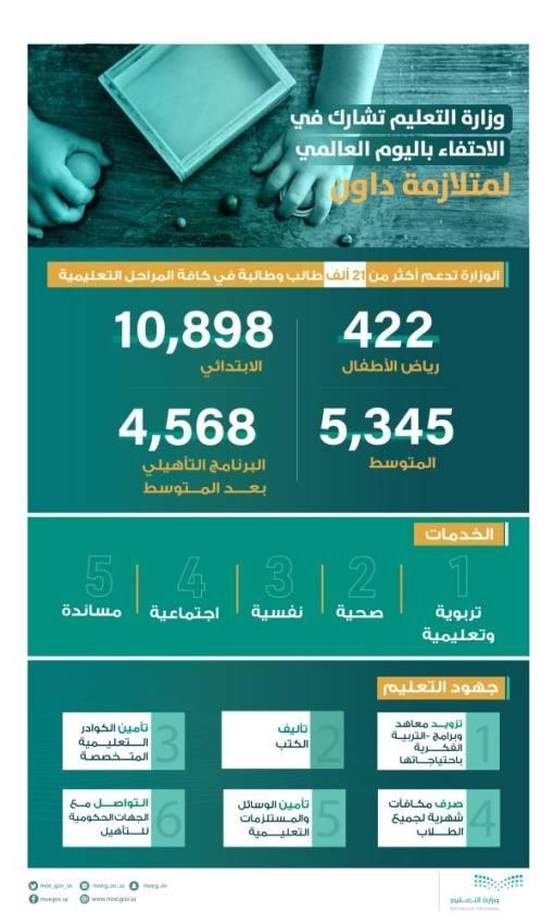 وزارة التعليم تحتفي مع 21 ألف طالب وطالبة بمناسبة اليوم العالمي لمتلازمة داون