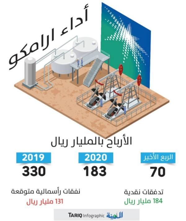 أرامكو: 70 مليار ريال أرباح نقدية للمساهمين وتحسين كفاءة الإنفاق