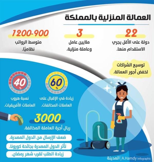 %60 الإقبال على الخادمات المخالفات بسبب «كورونا» و«رمضان»