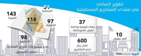 «تطوير المباني» تعرض 500 مشروع تعليمي على 10 آلاف مقاول