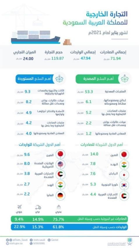 صادرات المملكة خلال شهر يناير الماضي جاوزت الـ71 مليار ريال