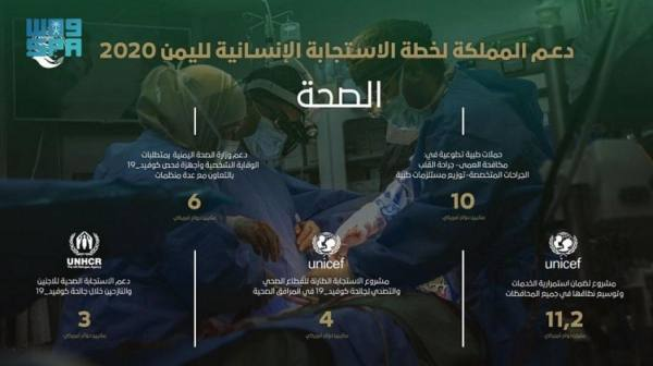 خدمات صحية متنوعة ضمن منحة المملكة لخطة الاستجابة الإنسانية لليمن 2020م