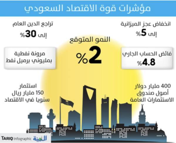 تراجع عجز الميزانية إلى 5%.. وارتفاع الإيرادات غير النفطية