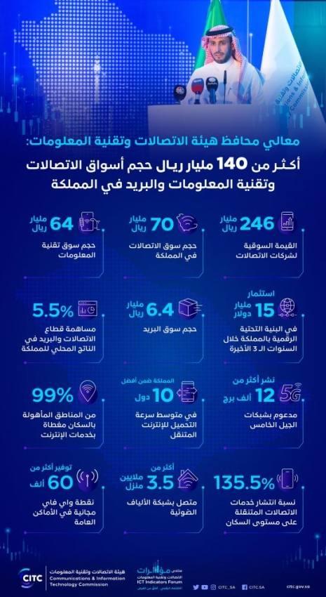 محافظ هيئة الاتصالات: 140 مليار حجم سوق الاتصالات وتقنية المعلومات والبريد