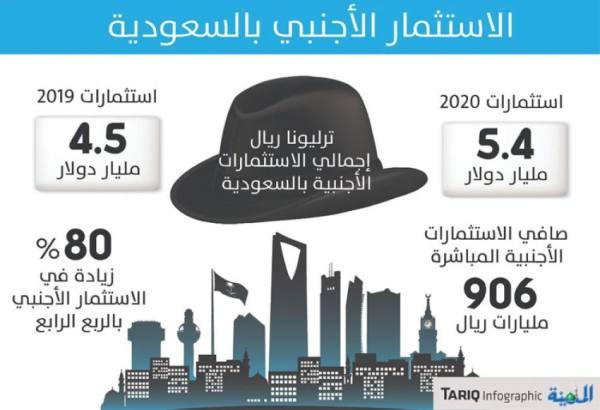 5.5 مليار دولار استثمارات أجنبية مباشرة العام الماضي بزيادة 20 %