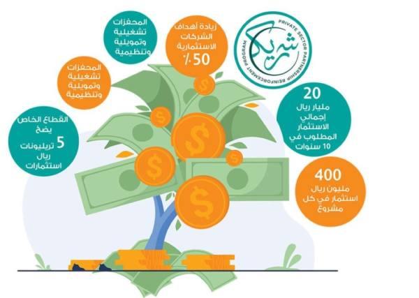 استثمار 20 مليار ريال شرط للاستفادة من دعم «شريك»