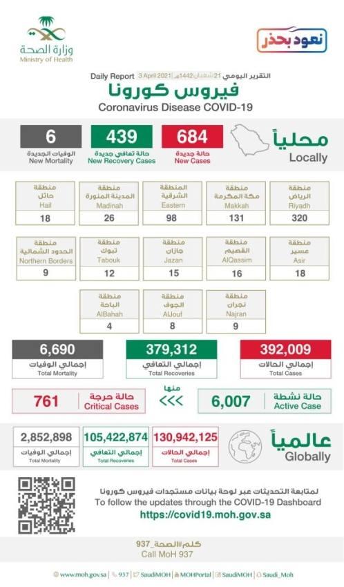 الصحة: تسجيل 684 إصابة جديدة بكورونا وشفاء 439 و 6 وفيات