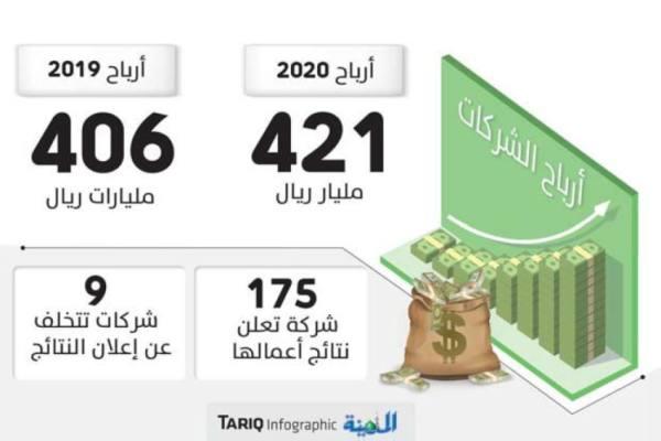 241 مليار ريال أرباح الشركات في 2020