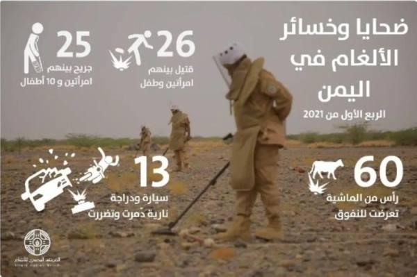 51 مدنياً ضحايا ألغام الحوثي في اليمن خلال 3 أشهر