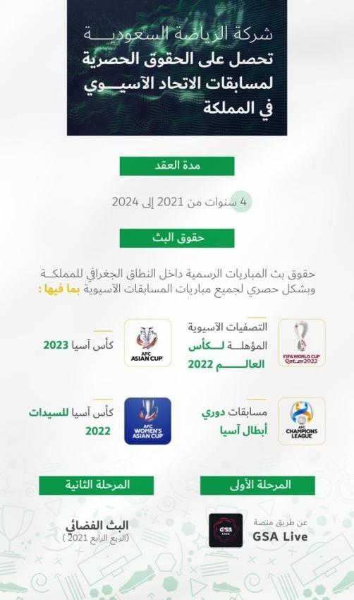 «السعودية للرياضة» تفوز بالحقوق الحصرية للمسابقات الآسيوية داخل المملكة