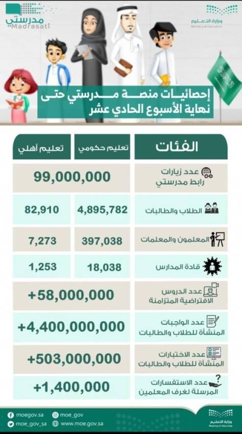 500 مليون إختبار للطلاب عبر
