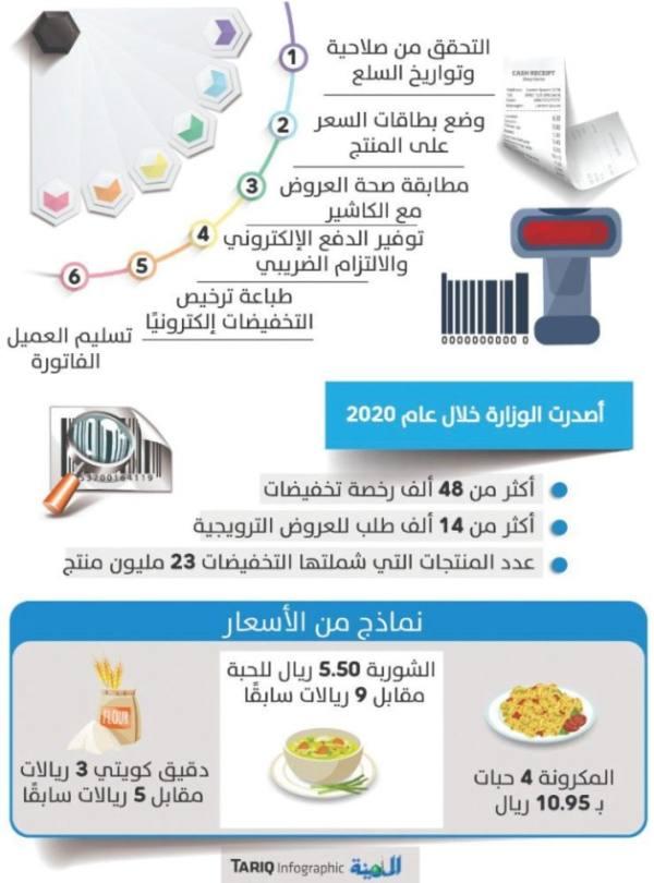 6 مؤشرات تحذيرية لحماية المستهلكين من العروض الوهمية