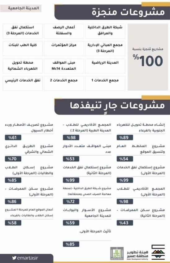 أمير عسير يتفقد المشروعات المنجزة في المدينة الجامعية