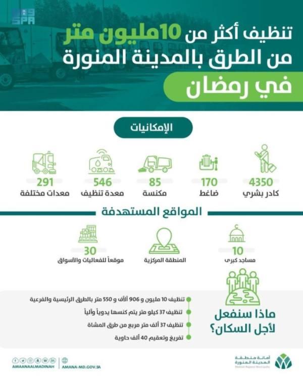4350 كادرًا ينفّذون الأعمال الميدانية لأمانة المدينة في رمضان