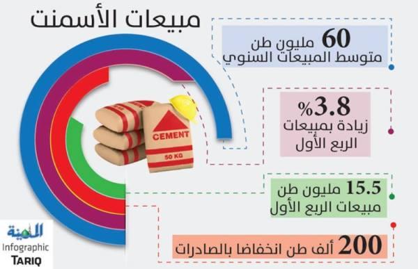 تراجع التصدير والمخزون يرفع مبيعات الأسمنت فوق 15 مليون طن