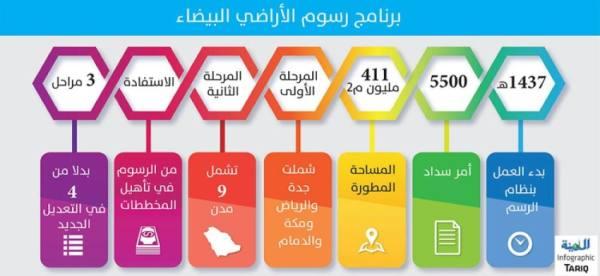 3 مراحل تنفيذية لتسريع تطبيق رسوم الأراضي البيضاء