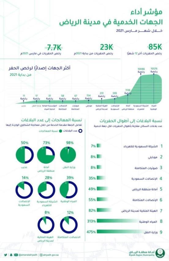 أمانة الرياض ترصد أداء الجهات الخدمية في العاصمة خلال مارس