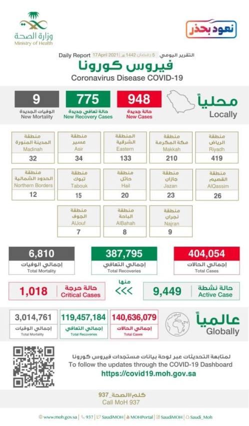 الصحة : تسجيل 948 إصابة بكورونا وشفاء 775 حالة و 9 وفيات