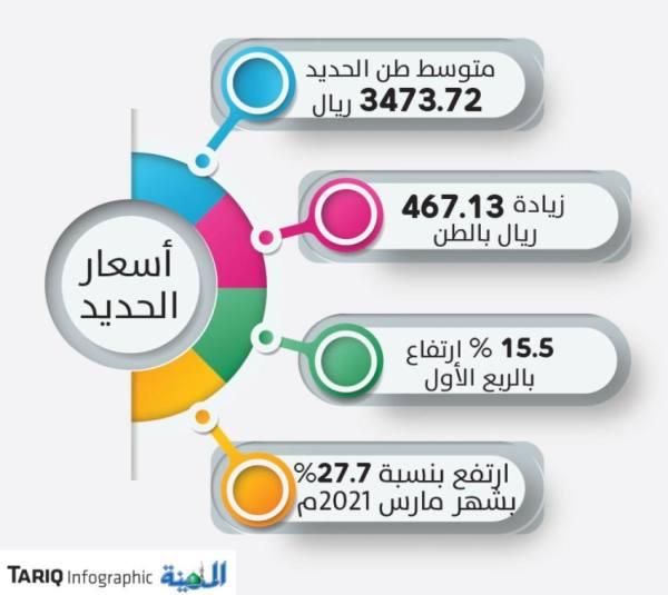 467 ريالا زيادة في سعر طن الحديد العام الحالي