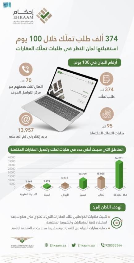 لجان النظر تستقبل 374 ألف طلب تملك للعقارات خلال 100 يوم