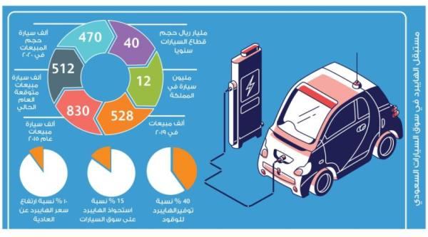 توفير الوقود يرفع حصة سيارات «الهايبرد» إلى 15% بالمملكة