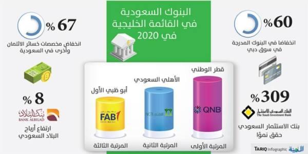 البنوك السعودية تتصدر قائمة الخليجية نموا العام الفائت