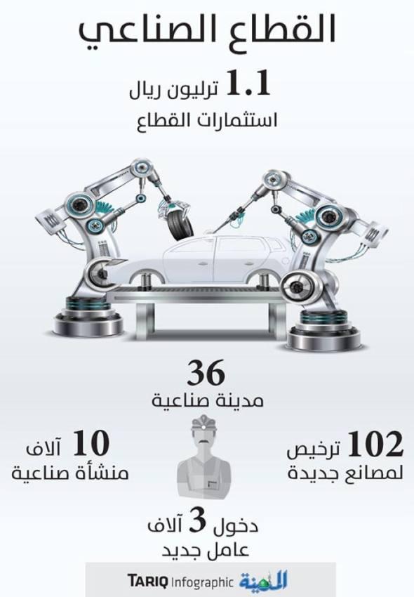 102 مصنع جديد تضخ استثمارات بـ 15 مليار ريال