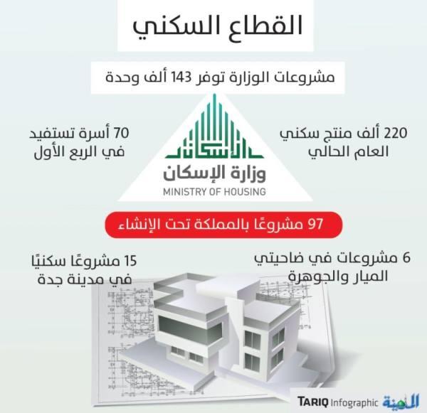 6 مشروعات لتوفير 21 ألف وحدة في «الميار والجوهرة»