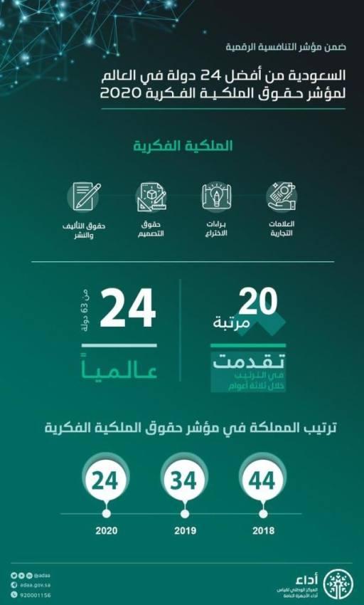 السعودية تتفوق على 114 دولة في مؤشر الحماية الفكرية