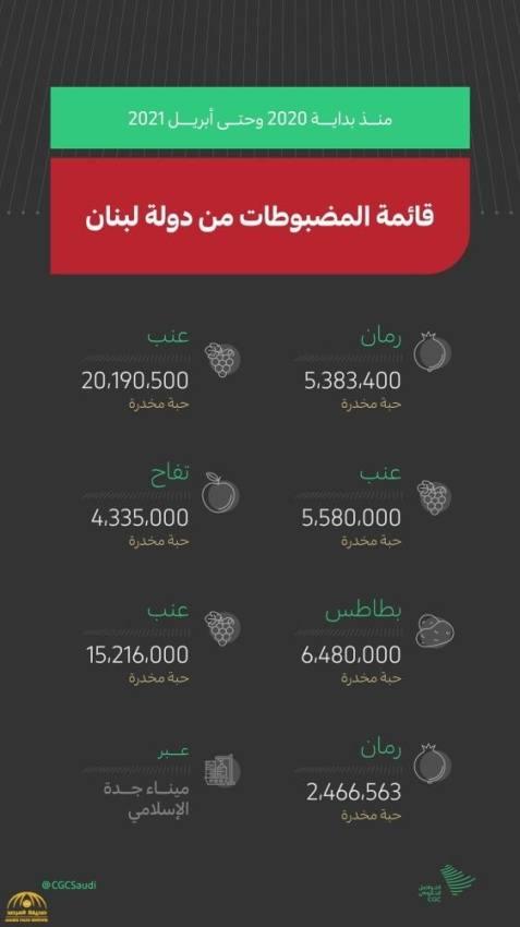 السفير بخاري يوثق كمية المخدرات المهربة  من لبنان إلى المملكة خلال عام