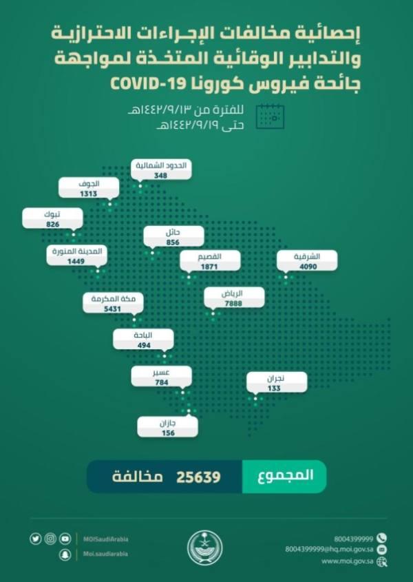 25639 مخالفة للإجراءات الاحترازية..  الرياض الأعلى