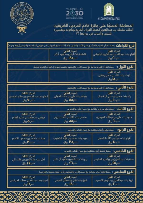 4 فائزات بمسابقة الملك سلمان القرآنية