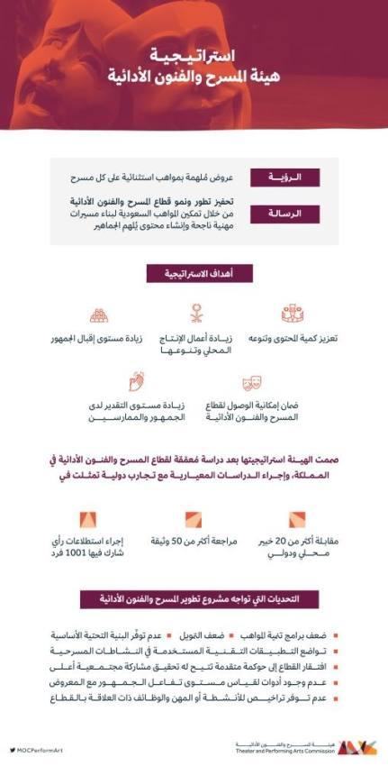 إستراتيجية جديدة لتطوير المسرح السعودي وتنمية المواهب الشابة