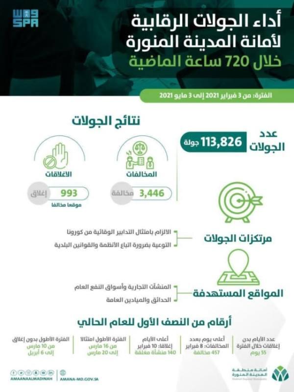 أمانة المدينة المنورة تنفذ 113 ألف جولة خلال 3 أسابيع