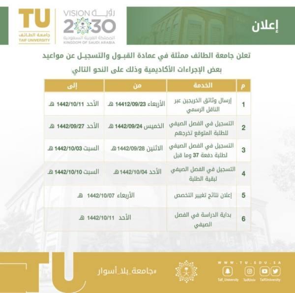 جامعة الطائف تعلن آليَّة الدراسة للفصل الصيفي