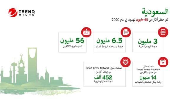 كشف وإيقاف أكثر من 56 مليون تهديد وهجمه الالكترونية عبر البريد الإلكتروني في المملكة