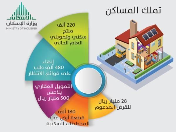 2.1 % انخفاضا في أسعار المساكن لارتفاع نسبة التملك