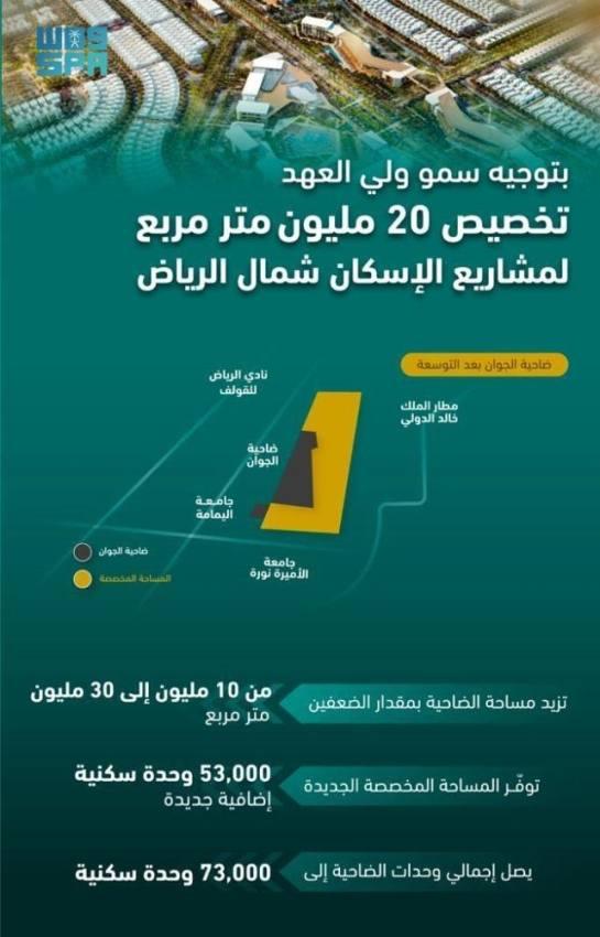ولي العهد يوجه بتخصيص 20 مليون م2 لمشروعات الإسكان بالرياض